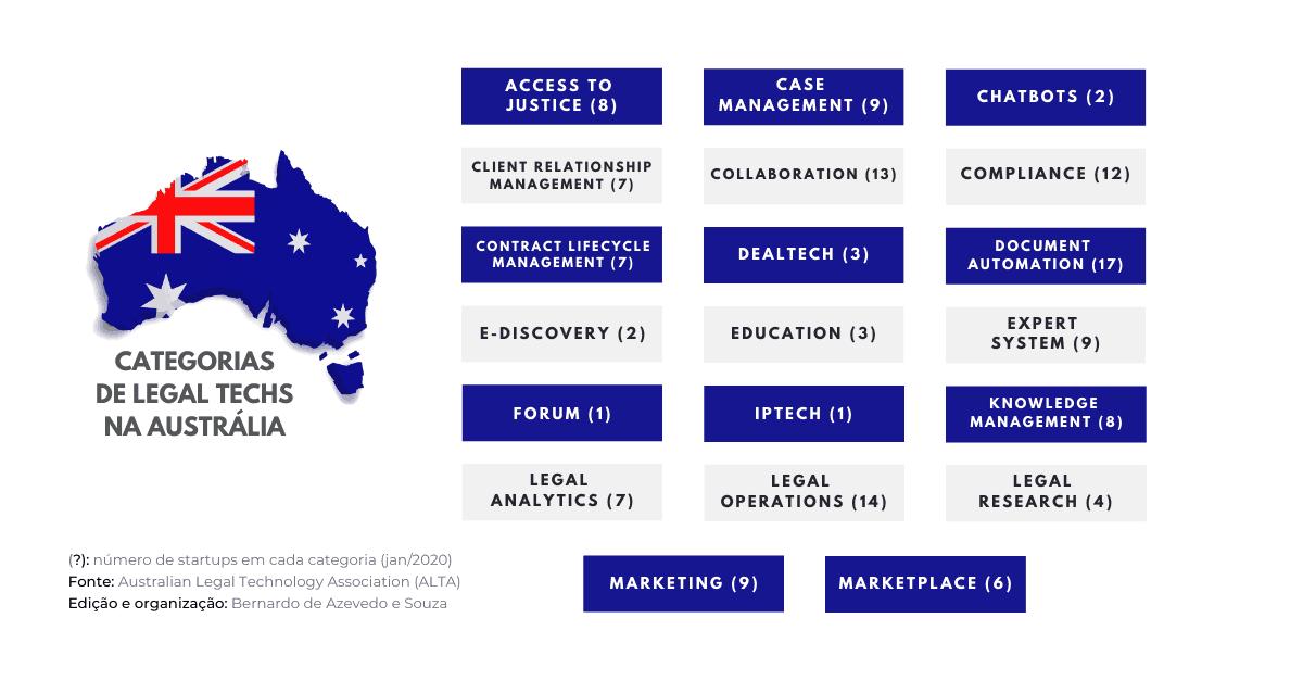 legal techs australianas 01